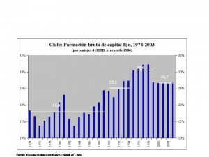 Chile formacion bruta de capital fijo