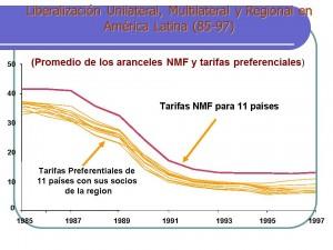 apertura economica latinoamericana