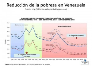 venezuela pobreza
