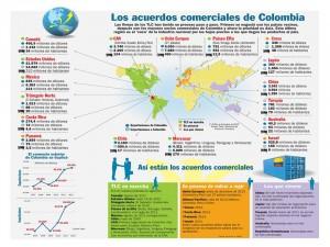 TLC de Colombia