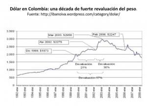 historico del dolar