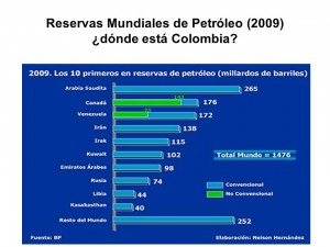 Reservasmundiales de petroleo