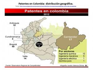 patentes en colombia, distribucion geografica