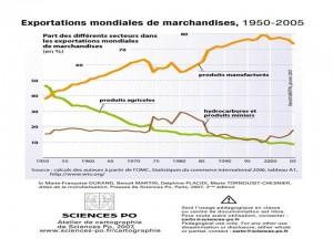 Desde mediados del siglo XX se ha evidenciado que la agregación de valor es la principal fuente de riqueza de los exportadores ¿En qué estábamos pensando los colombianos?