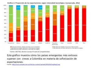 sofisticacion de exportaciones emergentes y Colombia