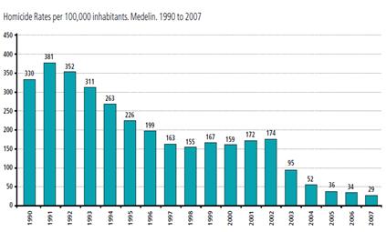 Tasa de homicidios por cada 100.000 habitantes a 2007 en Medellín